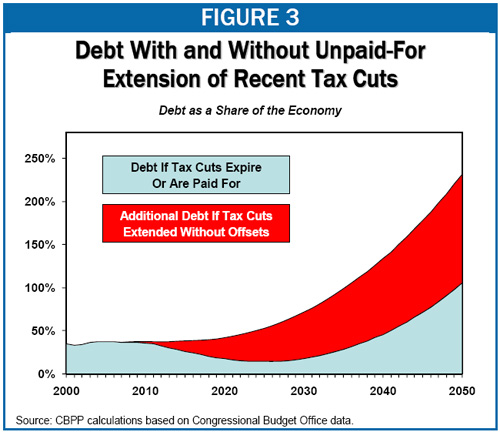 What happens if we extend the tax cuts...